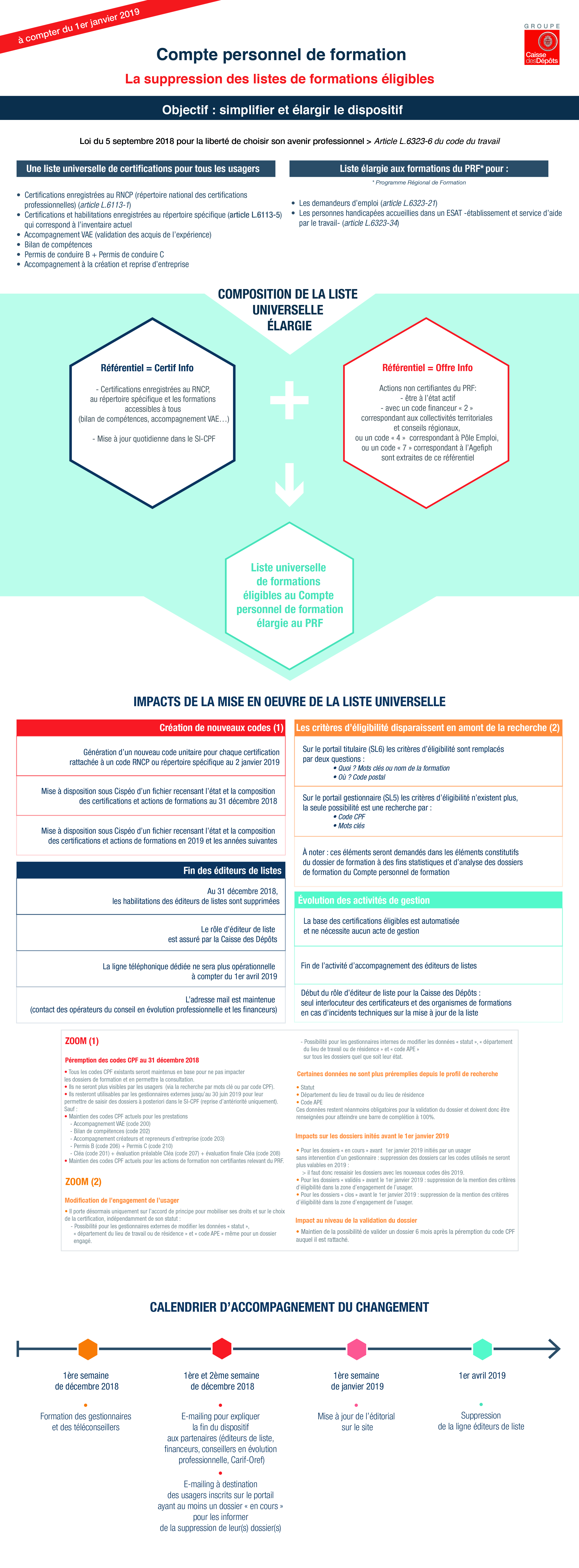 adequate formations_ compte personnel de formation_infographie CDC